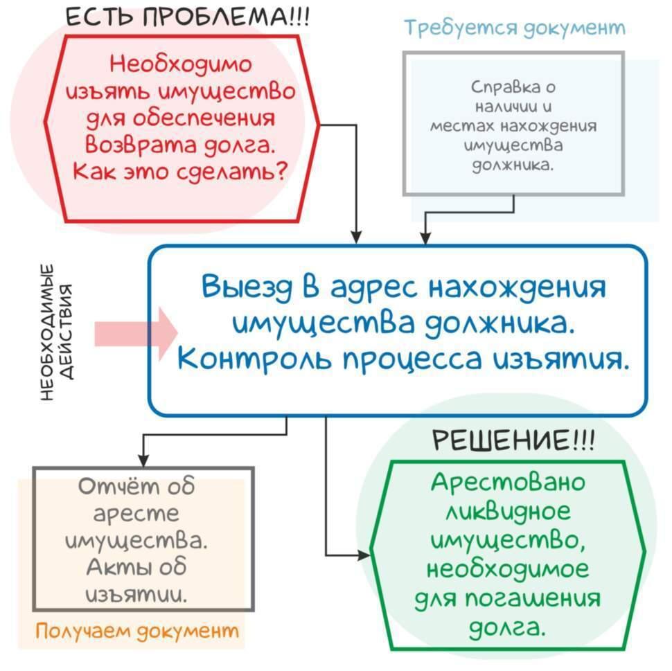 Арест имущества должника в Новосибирске
