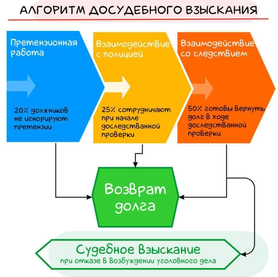 Досудебное урегулирование долга в Новосибирске