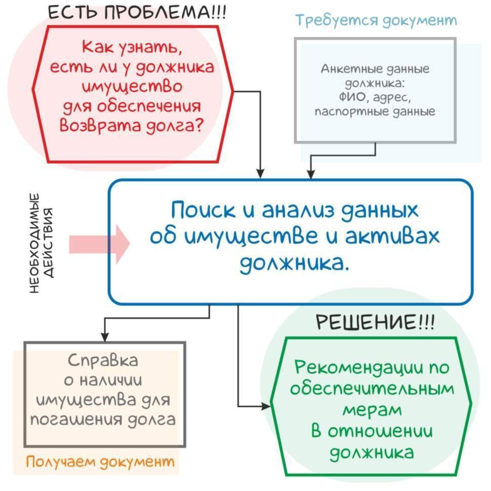 Имущество должника - информация