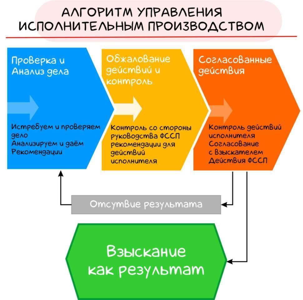 Исполнительное производство | Управление взысканием
