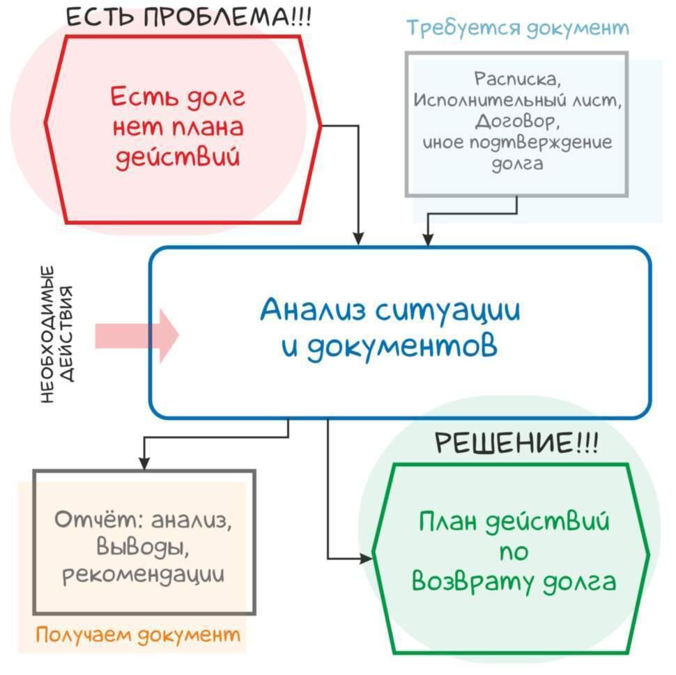 Юридическая консультация по судебному взысканию долгов