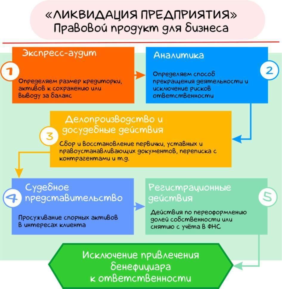 Ликвидация предприятий | ООО и ИП