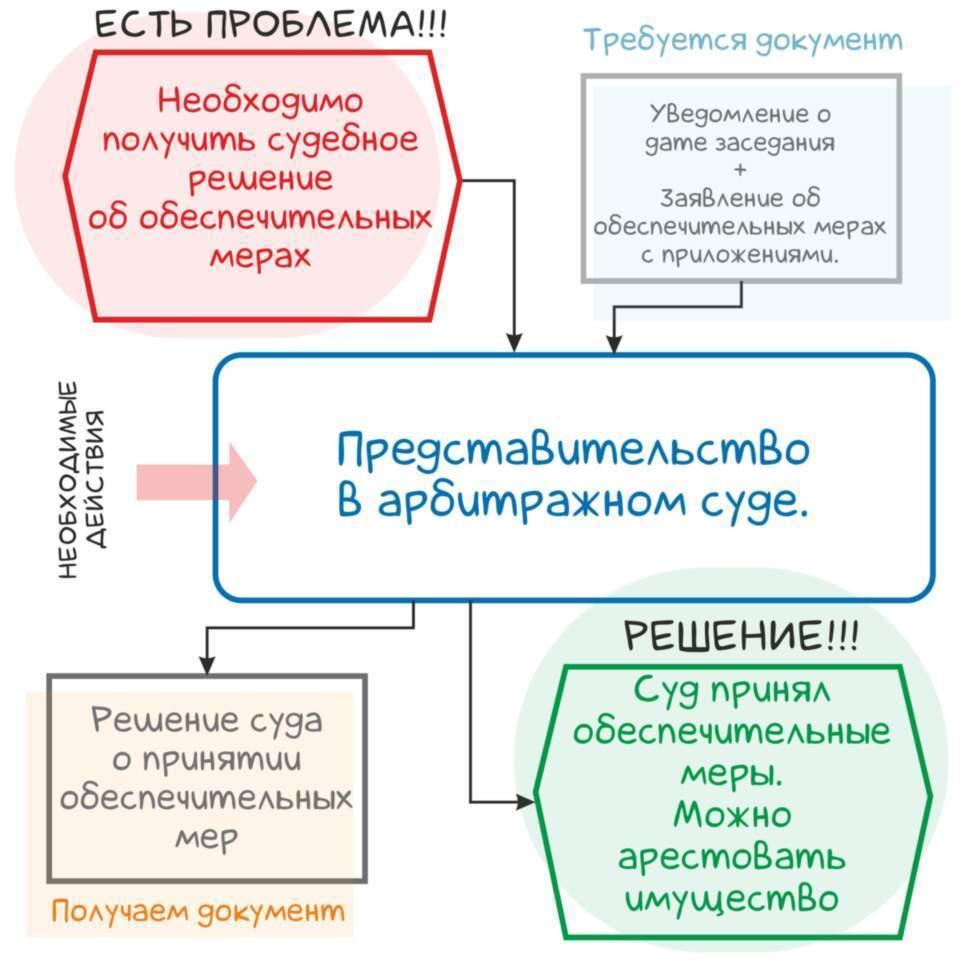 Принятие обеспечительных мер / суд