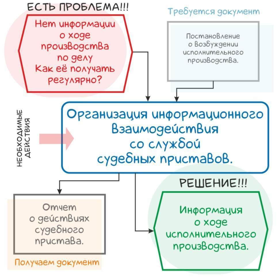 Управление работой судебного пристава