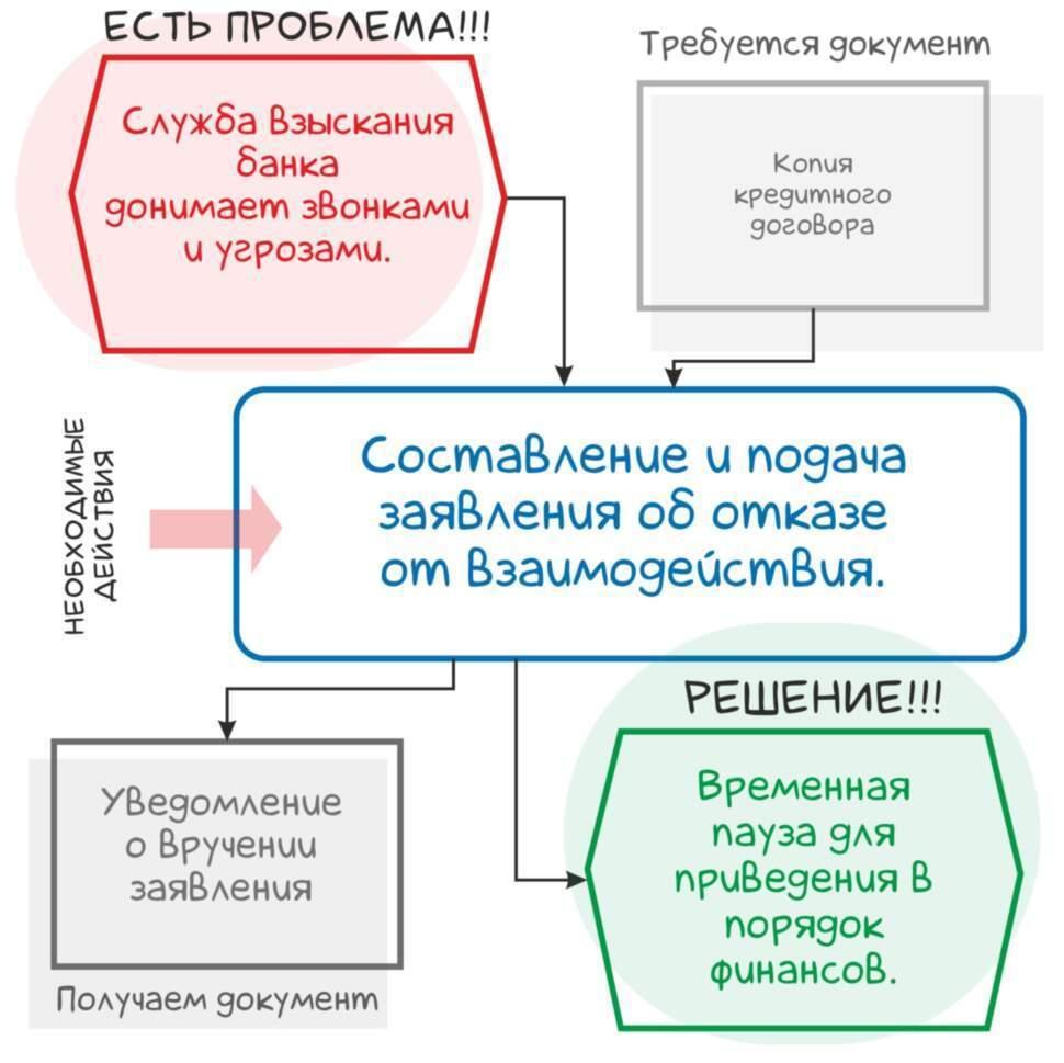 Защита от службы взыскания банка